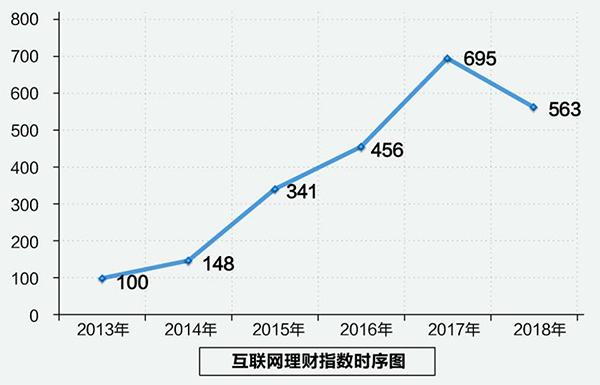 整个互联网理财规模由2013年的2152亿元增长到2017年的3.15万亿