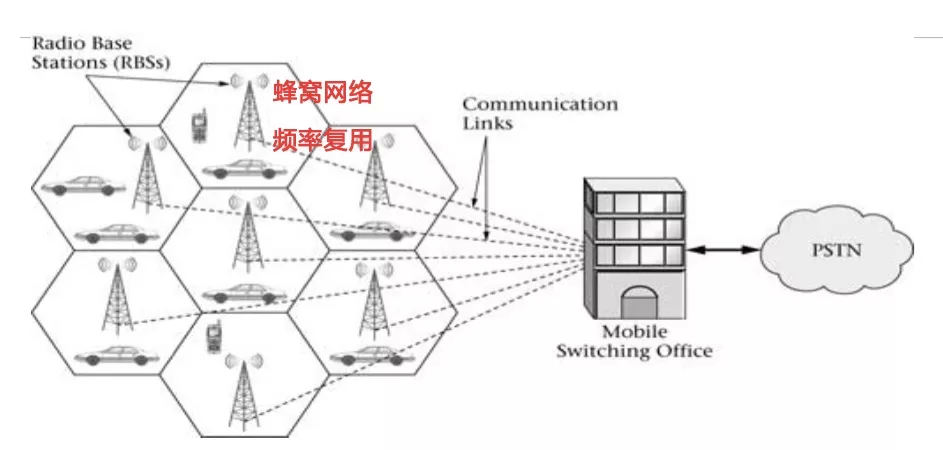 1G到5G之争:一部30年惊心动魄的移动通信史