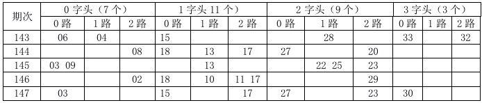 [金虎]双色球18148期分析:1字头看11 12 13