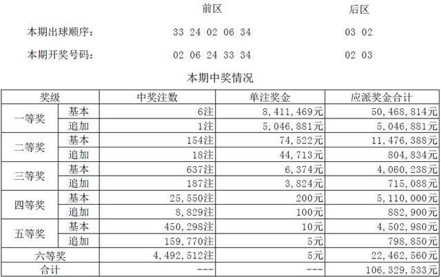 大乐透第18148期开奖详情:头奖6注841万元 奖池69.6亿元