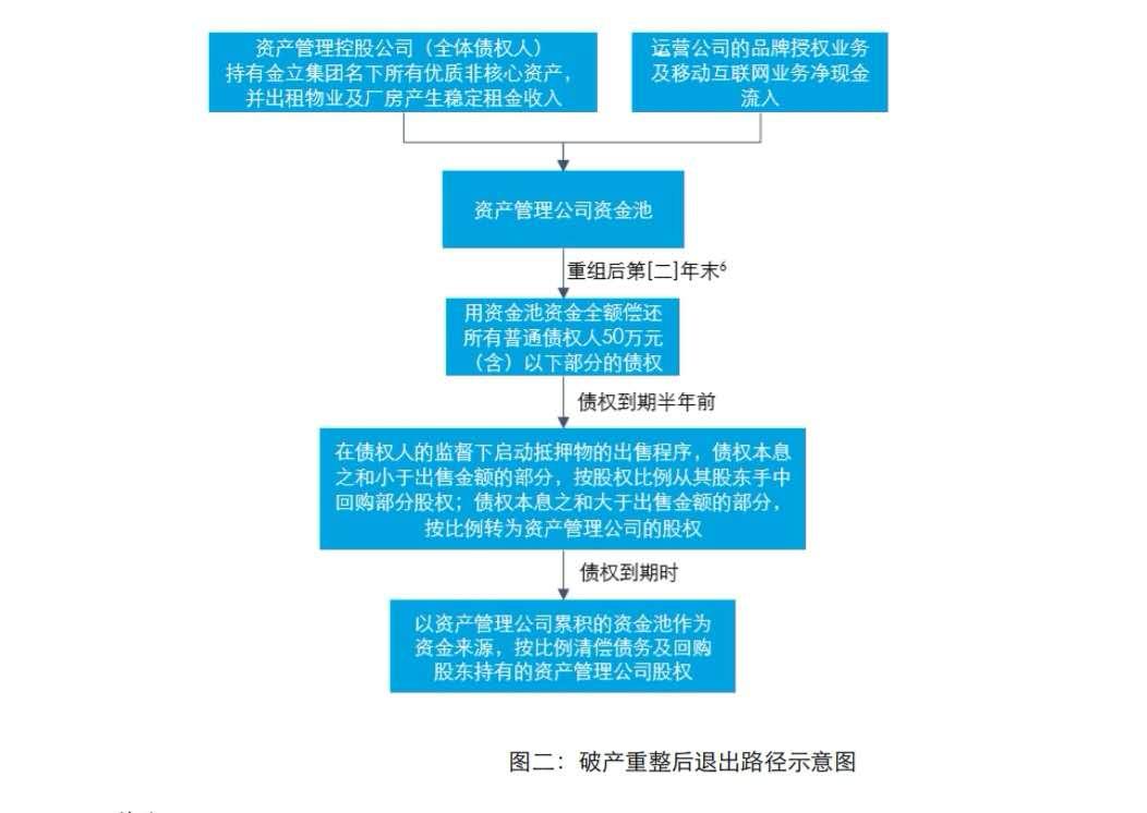 金立正式进入破产程序 初步重组方案出炉