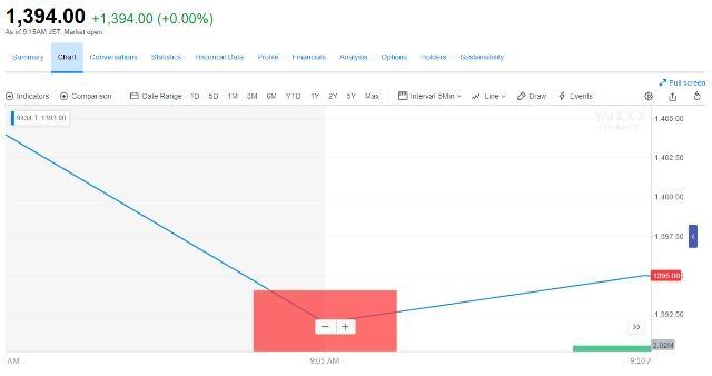 日本最大 IPO上市首日破发. 移动电信暴跌逾 10%