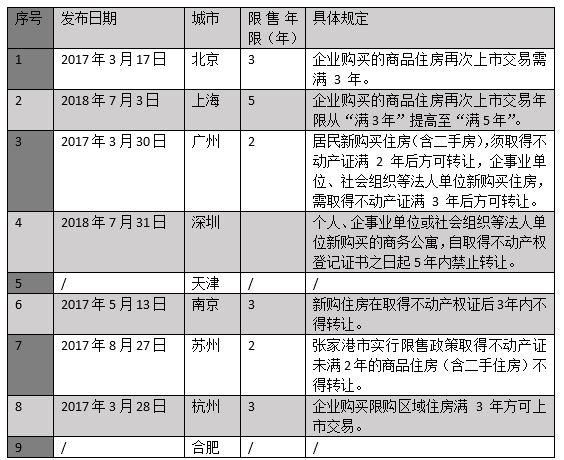 菏泽成首个解除住房限售城市 至少95城继续