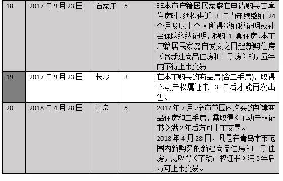 菏泽成首个解除住房限售城市 至少95城继续执行