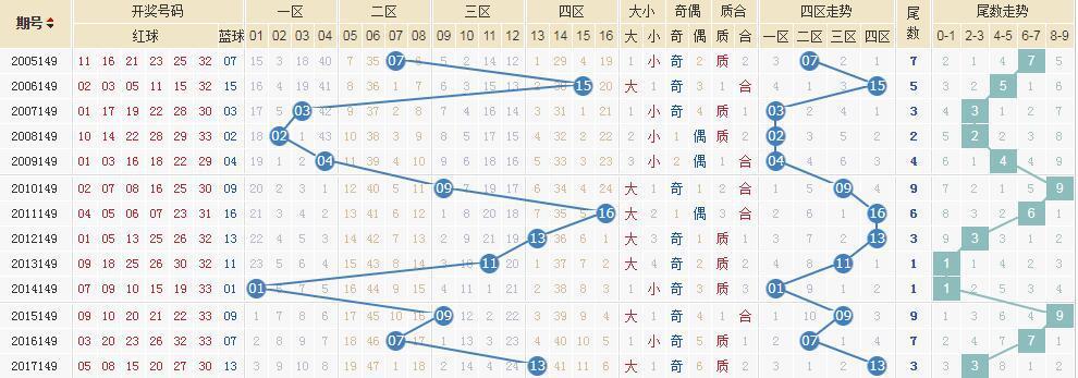 独家-[清风]双色球18149期专业定蓝:两码01 05