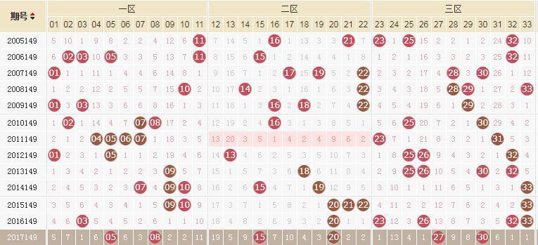 独家-易红双色球第18149期历史同期走势解析