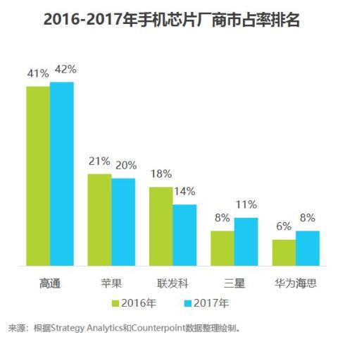 2018中国AI手机行业报告:AI芯片与AI算法已成为关键
