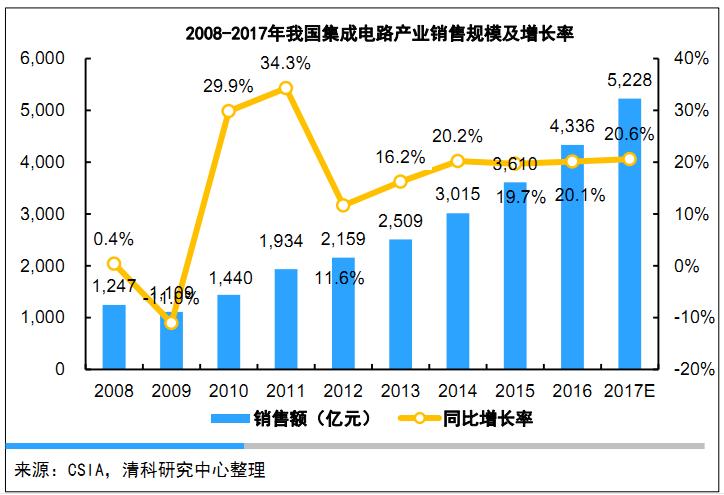 2008年-2017年我国集成电路产业销售规模及增长