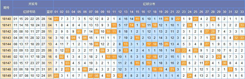 韩鸷双色球150期黄金点位分析蓝球07 09 11