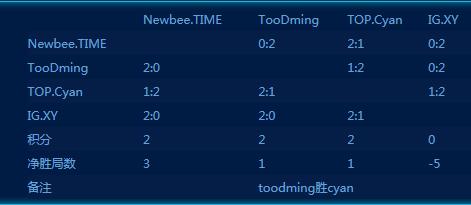 星际争霸2黄金总决赛4强战罢 TIME携TooDming晋级