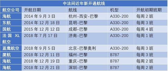 中国至巴黎航线数量已居中欧航线之首