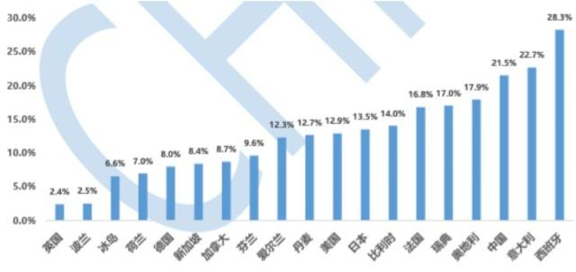 各国空置率数据汇总(来源:CHFS)