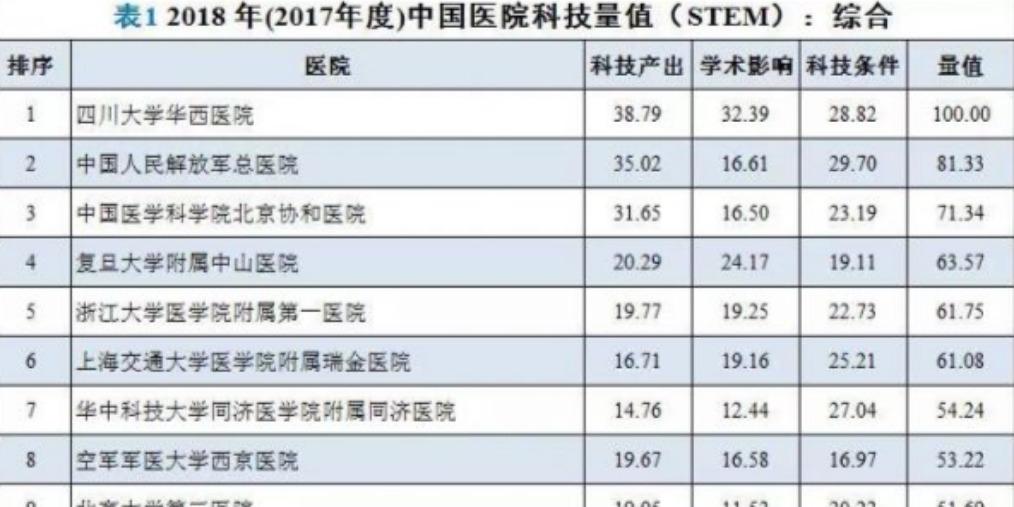 2018年中国医院科技量值发布 青岛三家医院上榜