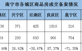 上周南宁市场商品房成交4329套 青秀成交暴涨121%