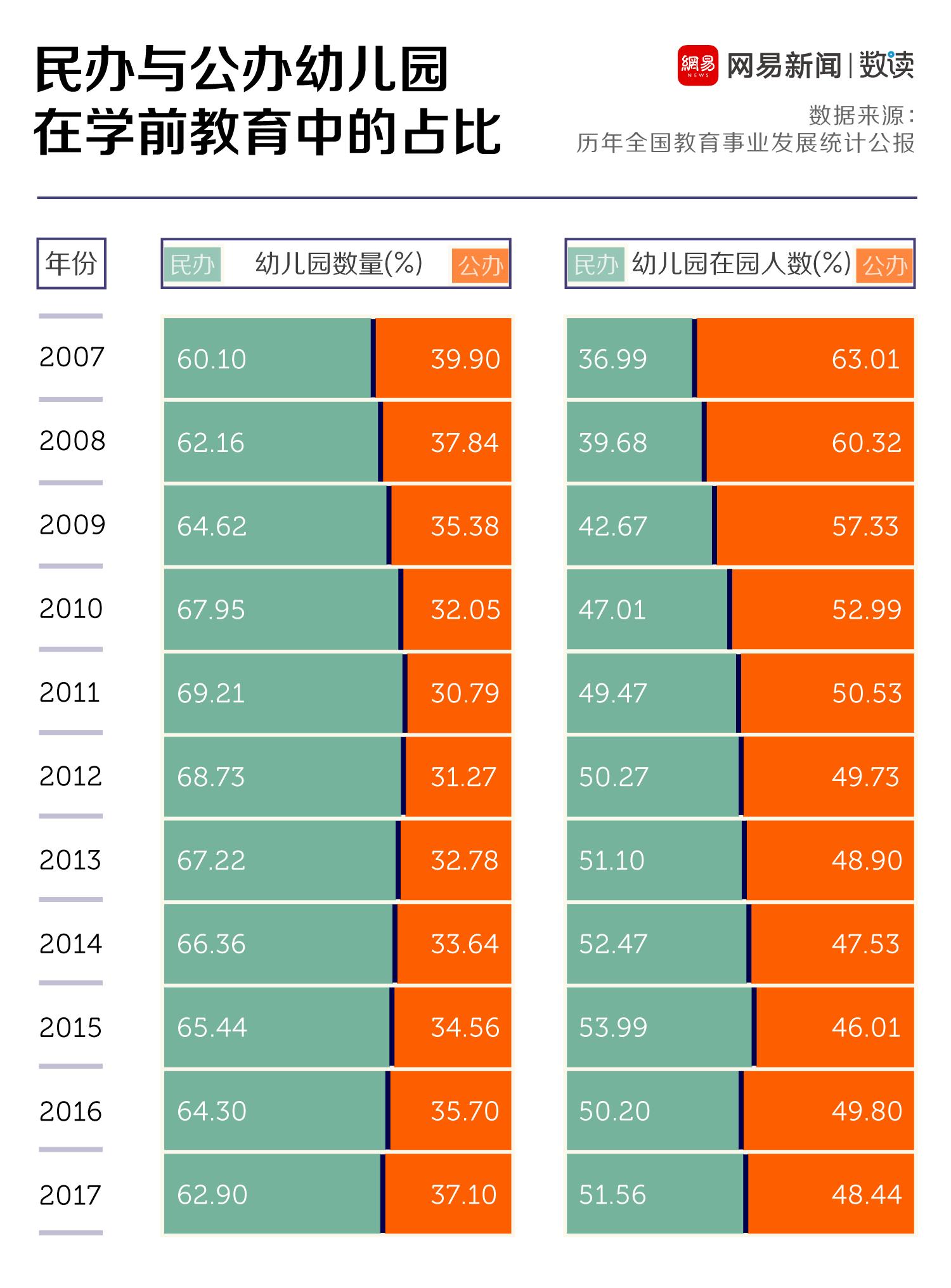 进不去上不起的幼儿园成了中国人最好的避孕药
