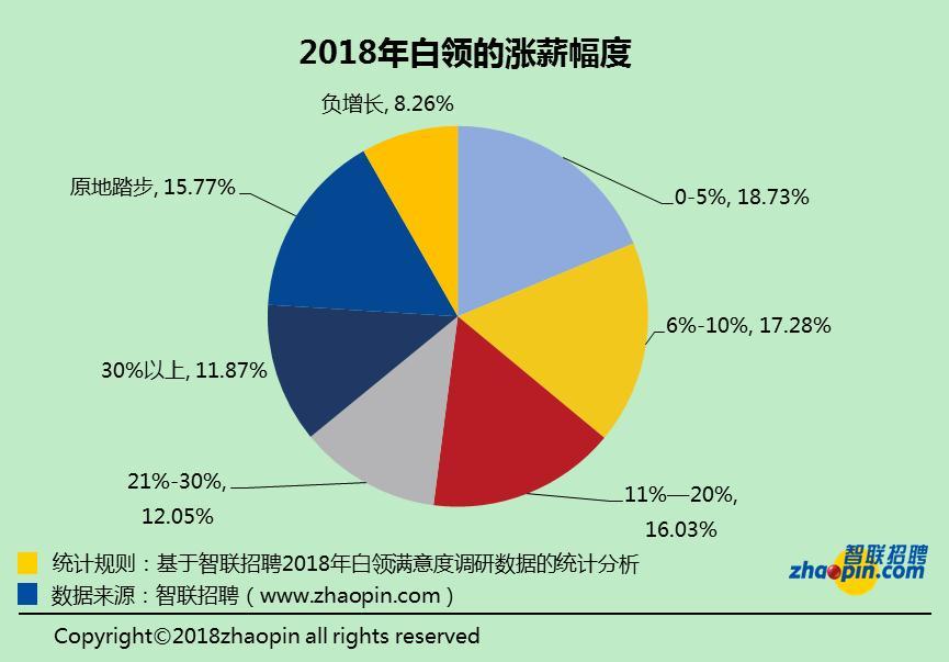 """中新经纬客户端12月25日电智联雇用近日发布《2018年中国白领舒坦度指数调研通知》。通知表现,超七成白领外示2018年成功实现了涨薪,其中工资涨幅在0-5%的白领最众,为18.73%,工资在""""原地踏步""""和""""负添长""""的白领别离为15.77%和8.26%。"""