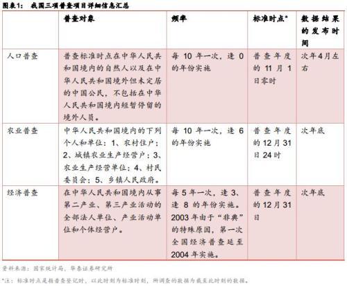 第四次经济普查2021年西安GDP_华泰宏观李超 经济普查对经济的正向提振不可忽视