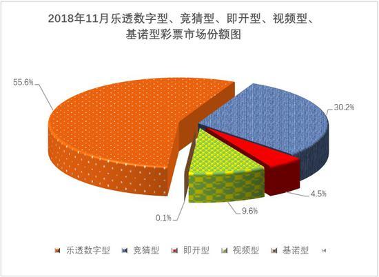 前11月彩票销售4684亿元 同比增长21%