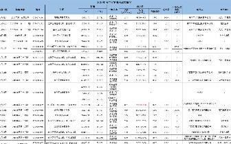 2018年南宁土地市场成交50幅住宅地 吸金273亿