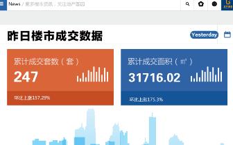 2018年12月25日台州市一手商品房成交247套