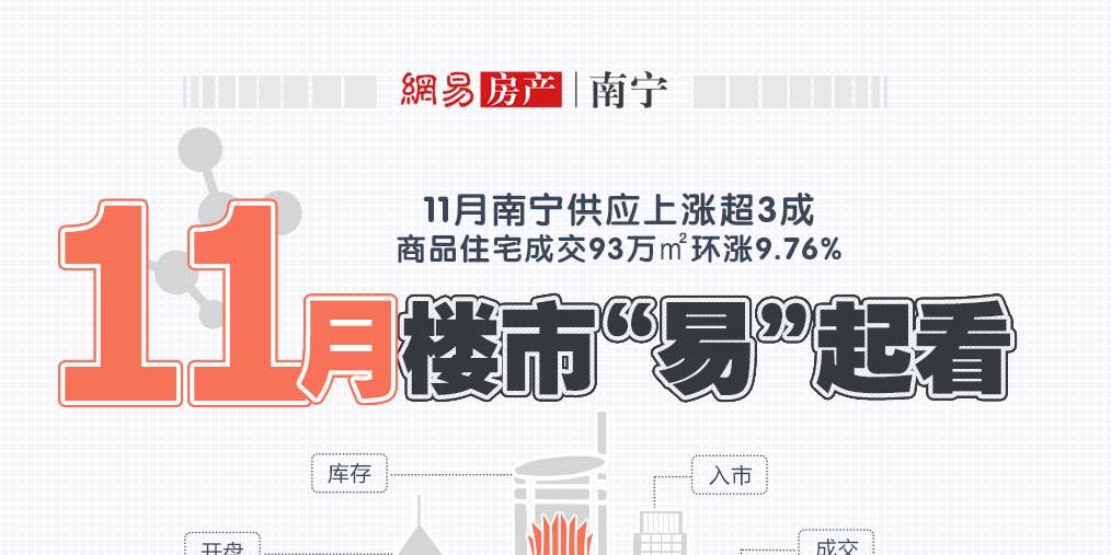11月南宁供应上涨超3成 商品住宅成交93万㎡环涨9.76%