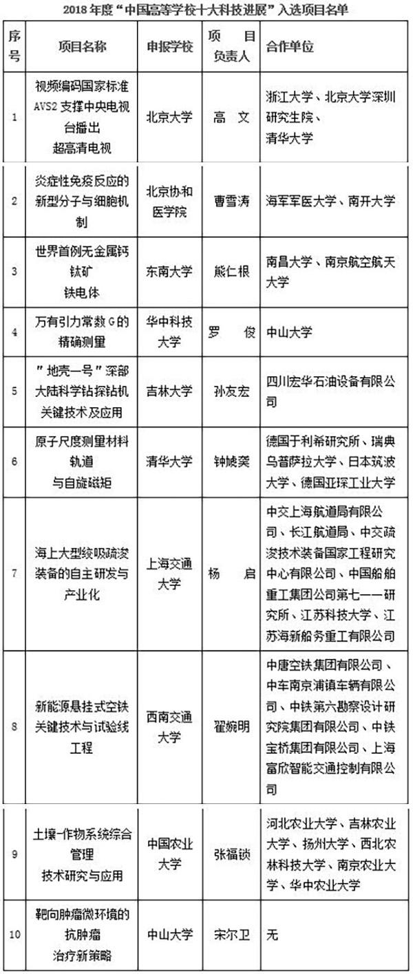 教育部:年度中国高校十大科技进展有你的大学吗