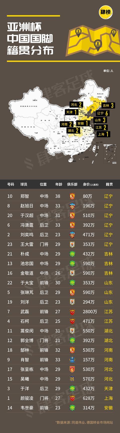 中国球员籍贯分布:辽宁超山东、湖北、广东,亚洲杯贡献6大国脚