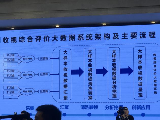 广电总局推大数据系统应对收视造假 可精准到1‰