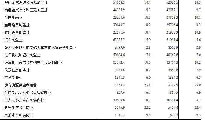 不及预期!11月规模以上工业企业利润同比降1.8%