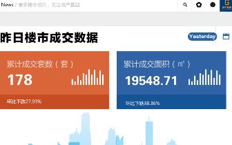 2018年12月26日台州市一手商品房成交178套