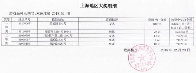 昨晚 上海彩民中2注547万大奖 中奖详情曝光!