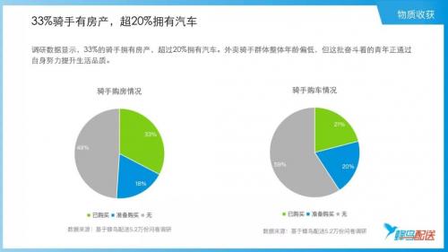 33%的外卖骑手有房产,超2