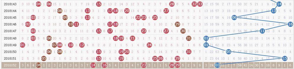 双色球第18153期开奖红球两组同尾+蓝球11