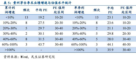 2018 Q3茅台单季度利润同比添速降低至5%以下,直接导致股价重挫,估值降低。所以,2019年答亲昵关注茅台、五粮液等高端酒单季度利润添速,并按照添速与估值的对答有关判定个股投资价值。