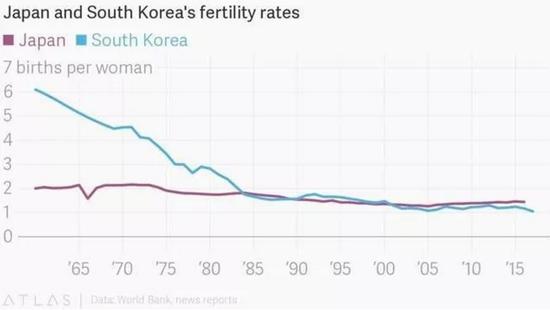 韩日出生率的对比