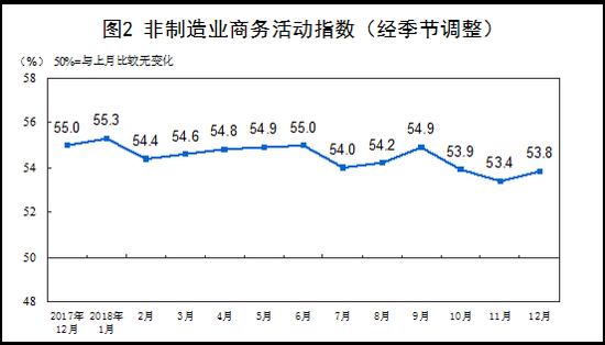 12月官方制造业PMI跌破荣枯线 系2016年7月来首次