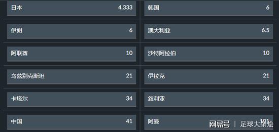 最新亚洲杯夺冠赔率:日本韩国分列一二 中国队11位