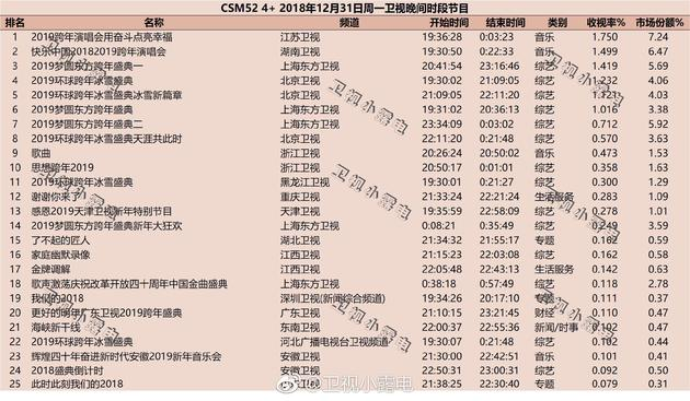 2019年跨年演唱会cms52收视率统计出炉