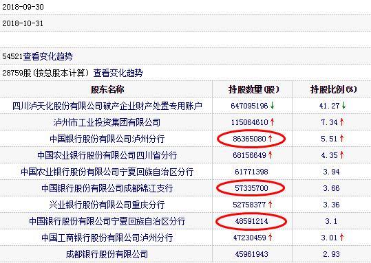 *ST天化破产重整终结7跌停 十大股东中国银行占三席