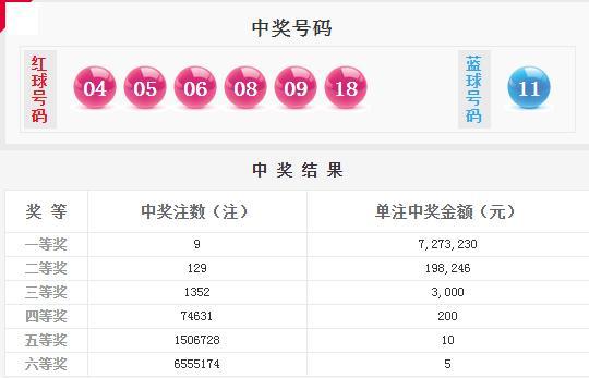双色球002期开奖详情:头奖9注727万 奖池12.9亿