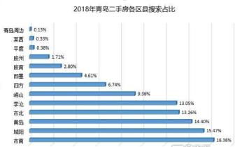 2018青岛二手房网签54170套 挂牌价稳中有降