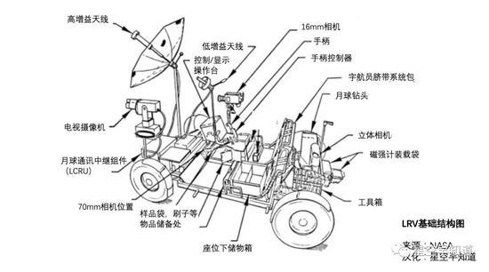 (点击可放大)lrv漫游车设备简图