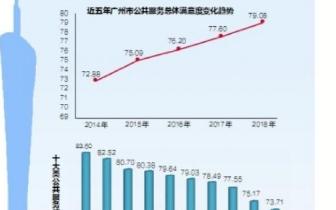 """广州荣获""""双料冠军""""的背后"""
