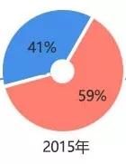 研究生招生调查:往届生占比近半,女生比男生多