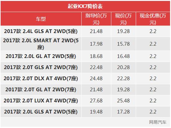 一周降价榜:金牛座降3.5万/奥迪Q5L优惠4.14万