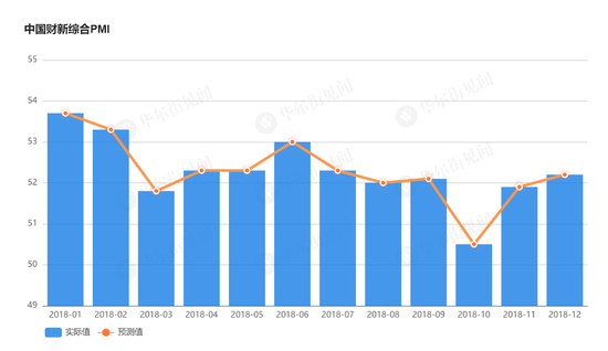 中国12月财新服务业PMI 53.9 创6个月新高