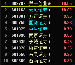 快讯:午后券商股纷纷打开涨停板