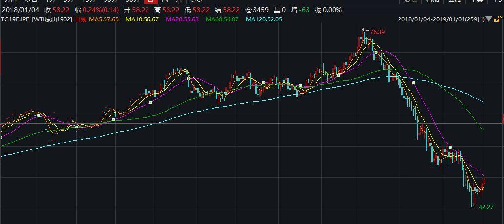 黑石2019十大预测来了:沪指涨25% 黄金跌破千元