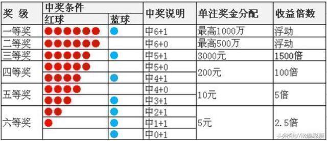 双色球第19003期开奖详情头奖5注963万