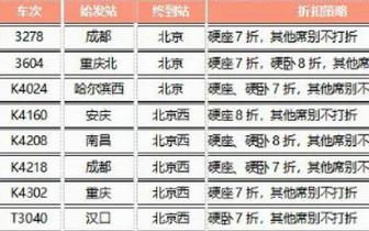 """火车票春运也打折 部分""""回空""""增开列车最高7折"""